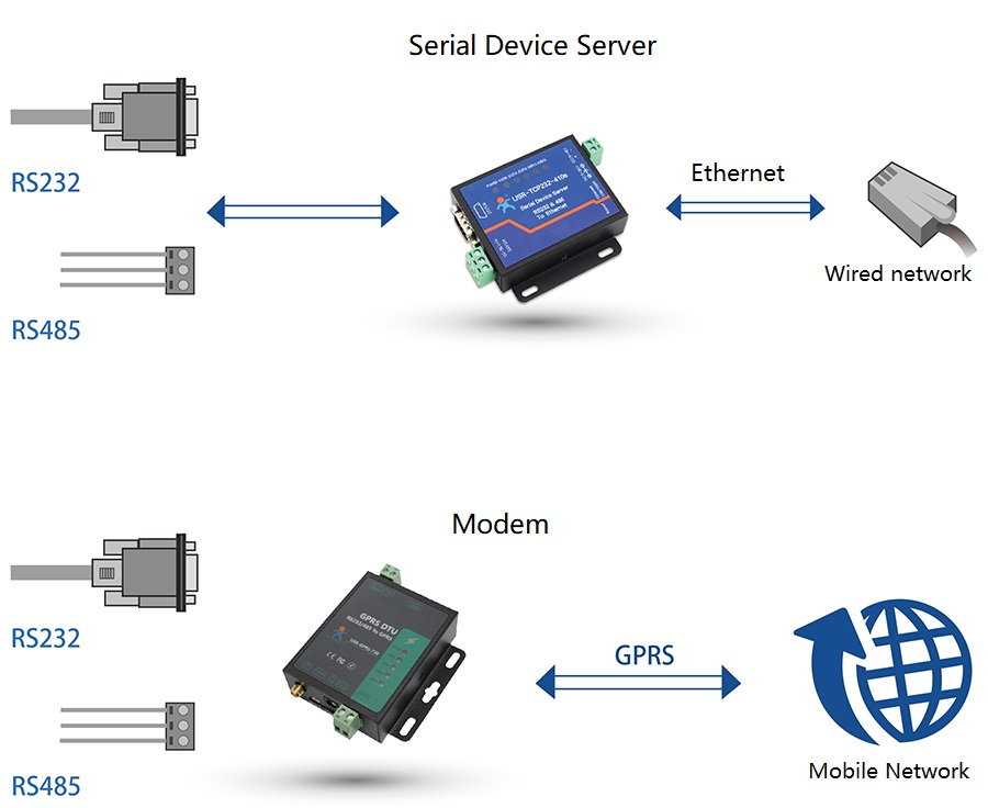 The differance of Basic functions between serial device server and modem