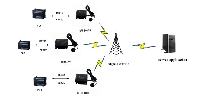 gprs modem application in public server