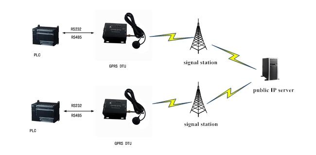 gprs modem application, server transmit mode