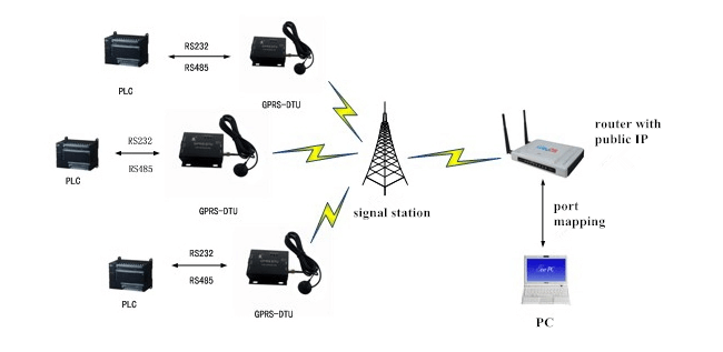 gprs modem application, use network to extend serial communication distance
