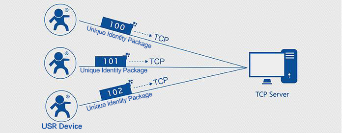 Identity Packet application diagram of bluetooth module