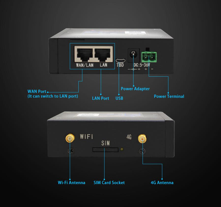 Hardware introduction of industrial router, interface