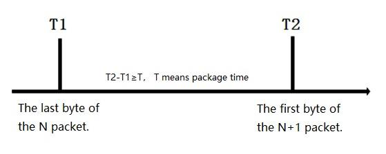 frame forming mechanism, time trigger