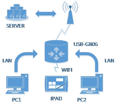 Interconnection of industrial router USR-G806, Double LAN+4G