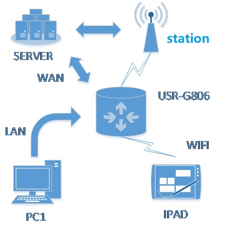 Interconnection of industrial router USR-G806, WAN+4G