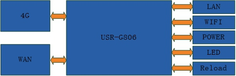 industrial router USR-G806 function