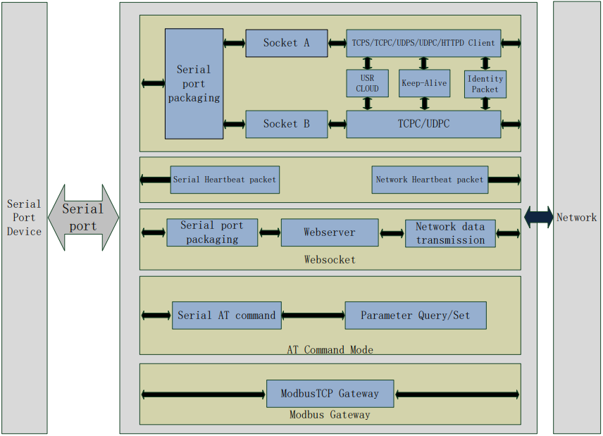 Functions Diagram of Serial to Ethernet Converter USR-TCP232-410s