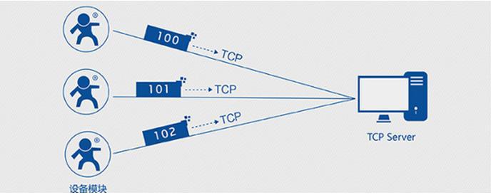schematic diagram of registration function