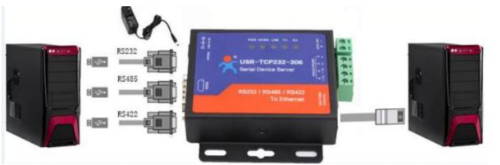 hardware installation of USR-TCP232-306