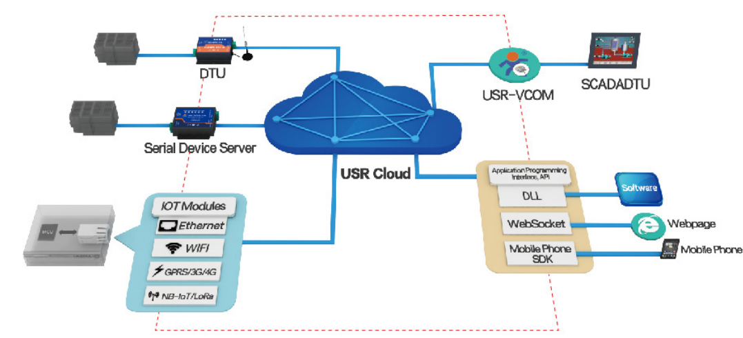 how to access usr cloud