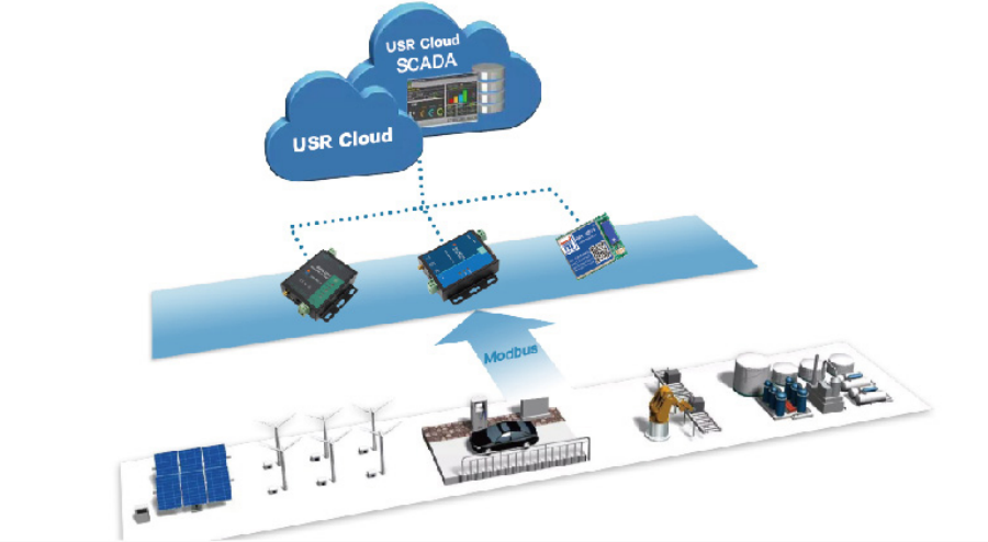 IOT Cloud configuration