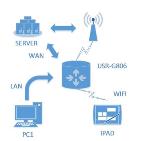 WAN+LAN+4G networking,4g cellular router