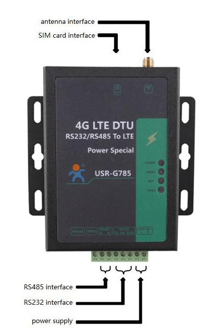 Interface of cellular modem USR-G785-E