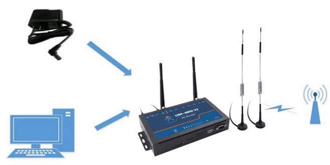 how to connect cellular router usr-g800v2 to the internet
