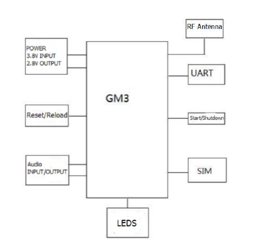 typical connection of gsm module USR-gm3