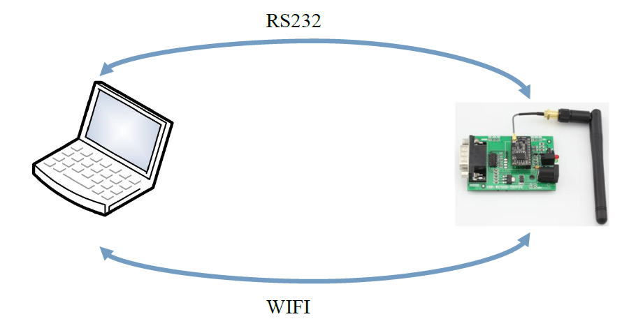 hardware connection diagram