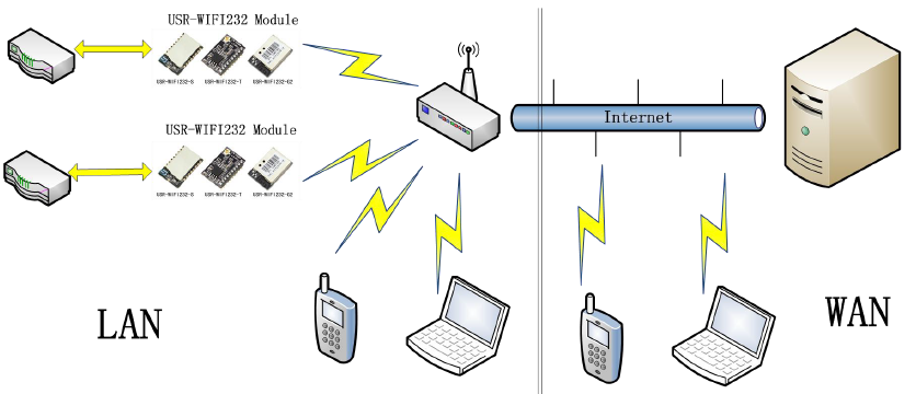 Remote connectivity applications