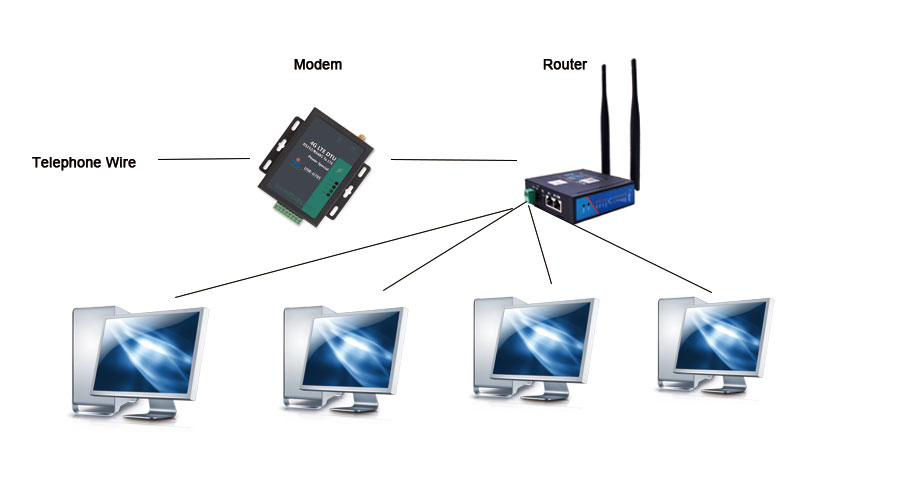 the-difference-between-modem-and-router
