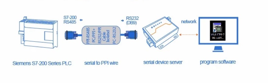 Case of network remotely controlling PLC
