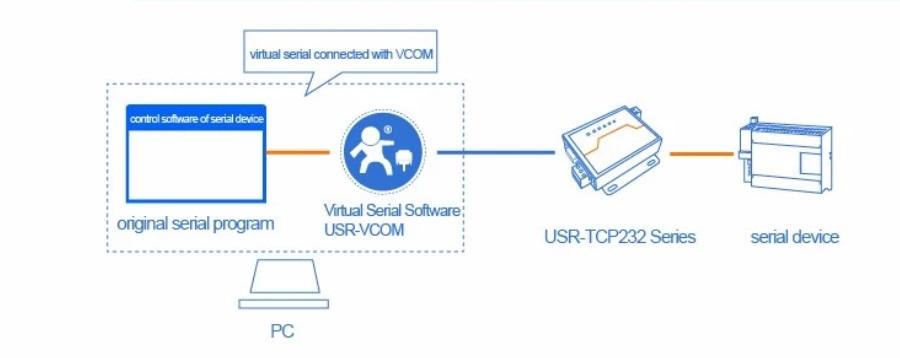 Use USR-VCOM to realize original serial program to control device