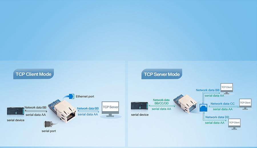 Supports five working modes of TCP Client, TCP Server, UDP Client, UDP Server and httpsd Client.