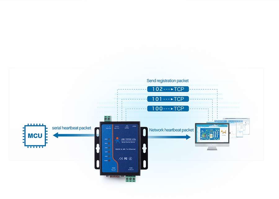 serial to ethernet converter USR-TCP232-410S:Registration Packet + Bi-directional Heartbeat Packet + Keep Alive