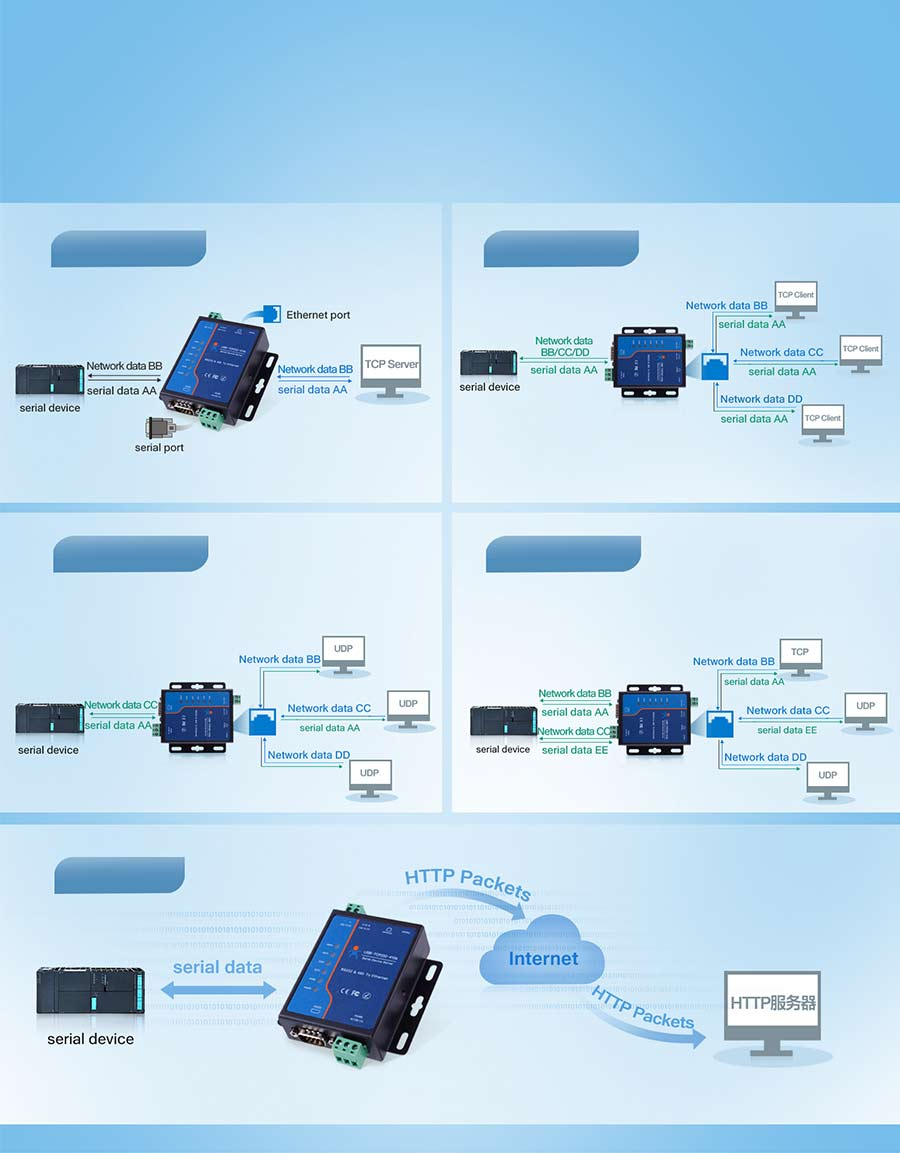 serial to ethernet converter USR-TCP232-410S  supports 5 work modes: TCP Server, TCP Client, UDP Client, UDP Server and httpsD Client.