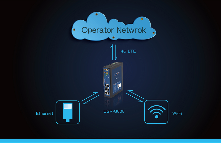 operator network of industrial 4g router