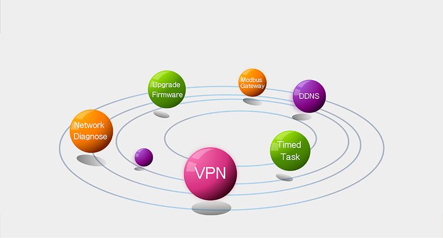 industrial 8 serial port ethernet converter USR-N668 function: VPN+Diagnosis of network + Timing task +DDNS+Modbus TCP to RTU