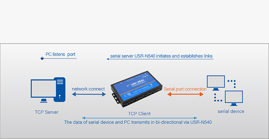 Work mode of USR-N540, converter rs232 to ethernet: TCP client mode