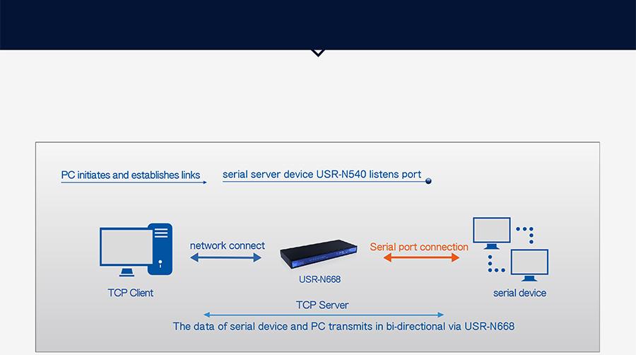 industrial 8 serial port ethernet converter USR-N668: TCP Server