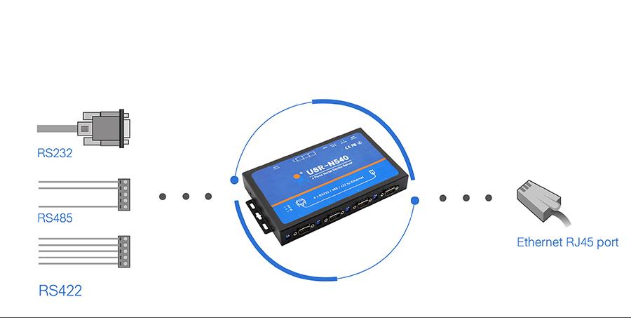 Basic function of serial over ethernet converters/ethernet to serial converters/rs232 over ethernet USR-N540