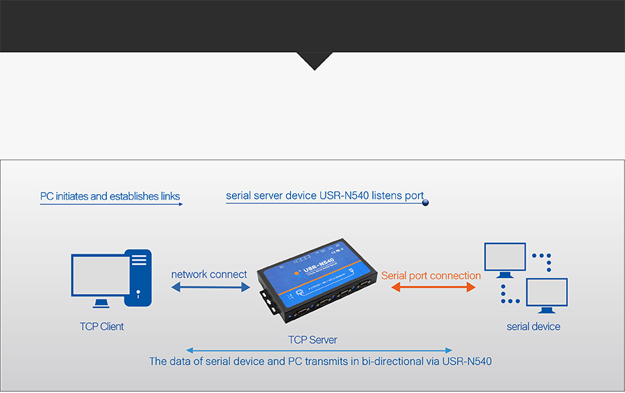 Work mode of USR-N540, modbus rs485 to ethernet converter/converter serial to ethernet/: TCP Server
