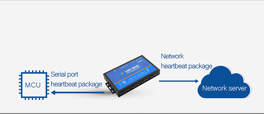 USR-N540, 4 serial ports serial to IP Converter: Serial Port/ Network heartbeat package