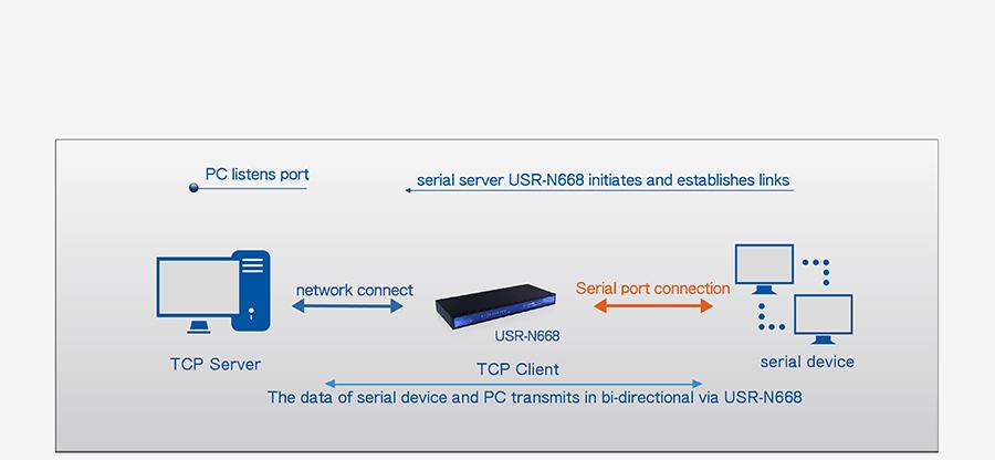 industrial 8 serial port ethernet converter USR-N668: TCP client mode
