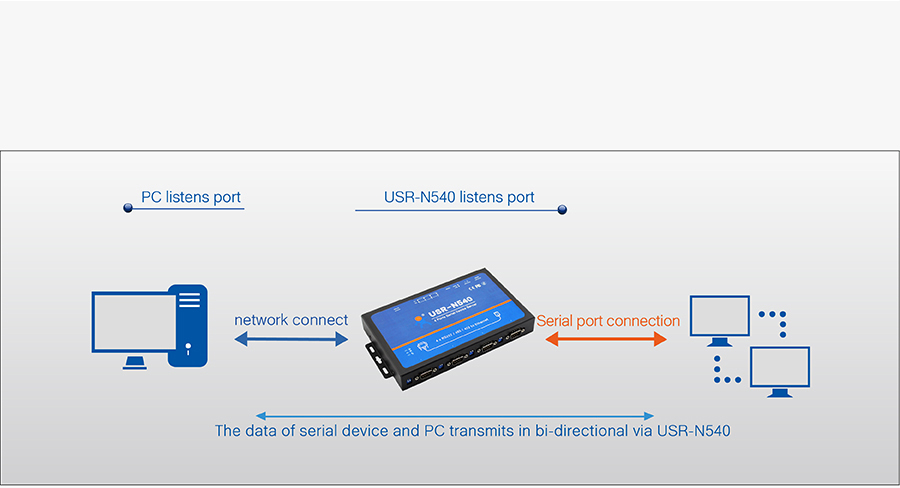 Work mode of USR-N540, 4 serial ports serial to IP Converter: UDP mode