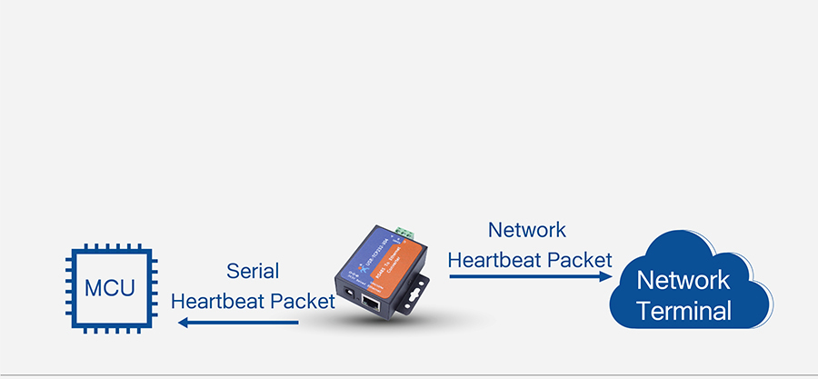 Serial & Network Heartbeat Packet