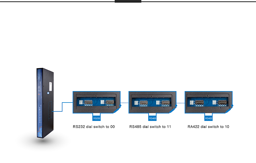 industrial 8 serial port ethernet converter USR-N668:Serial port switching among RS232/RS485/RS422