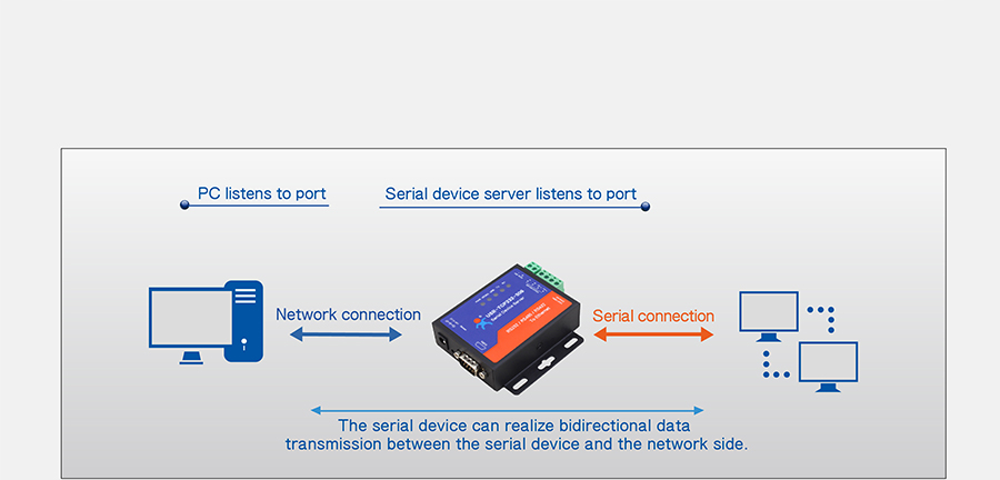 Work mode: UDP Client of of Ethernet to serial converter USR-TCP232-306