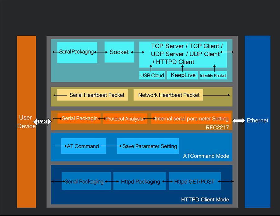 Ethernet to serial converter USR-TCP232-306