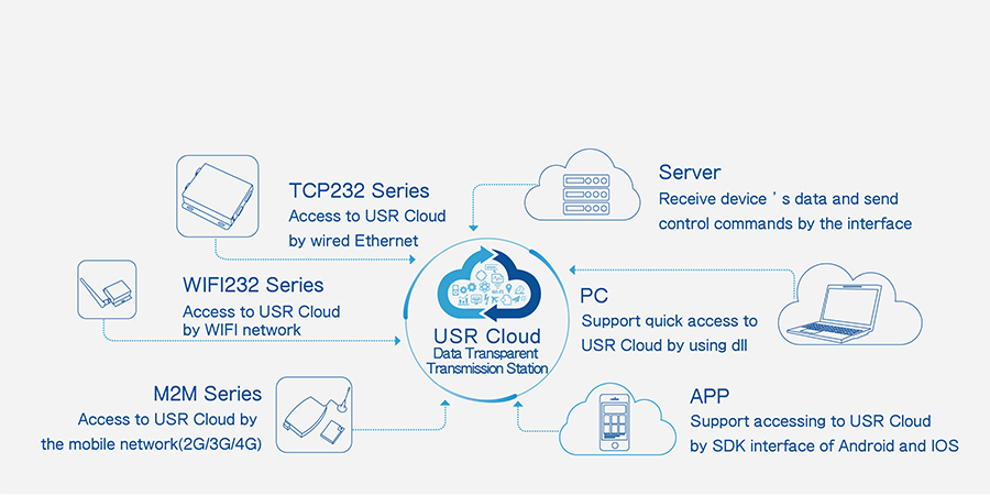 Ethernet to serial converter USR-TCP232-306 supports USR Cloud