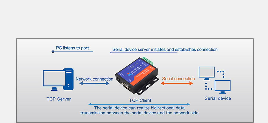 Work mode: TCP Client mode of of Ethernet to serial converter USR-TCP232-306
