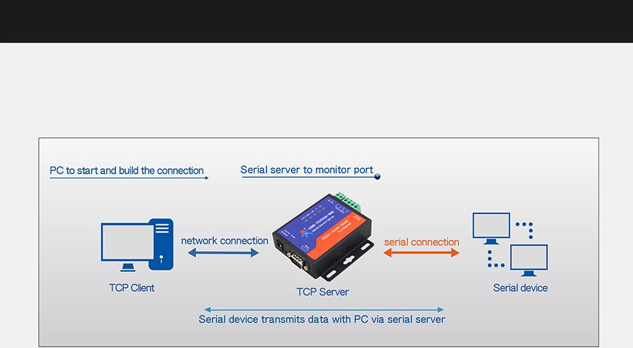 Work mode: TCP Server mode of Ethernet to serial converter USR-TCP232-306