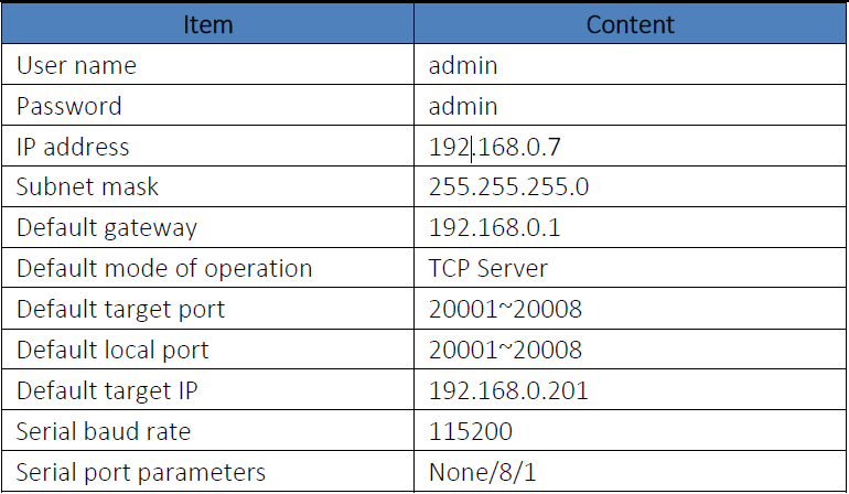 Default parameter of 8-port serial to ethernet converter