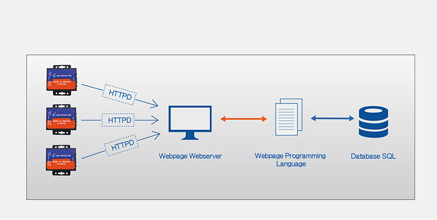 Work mode:  httpsD Client mode of of rs232 to ethernet converter USR-TCP232-306