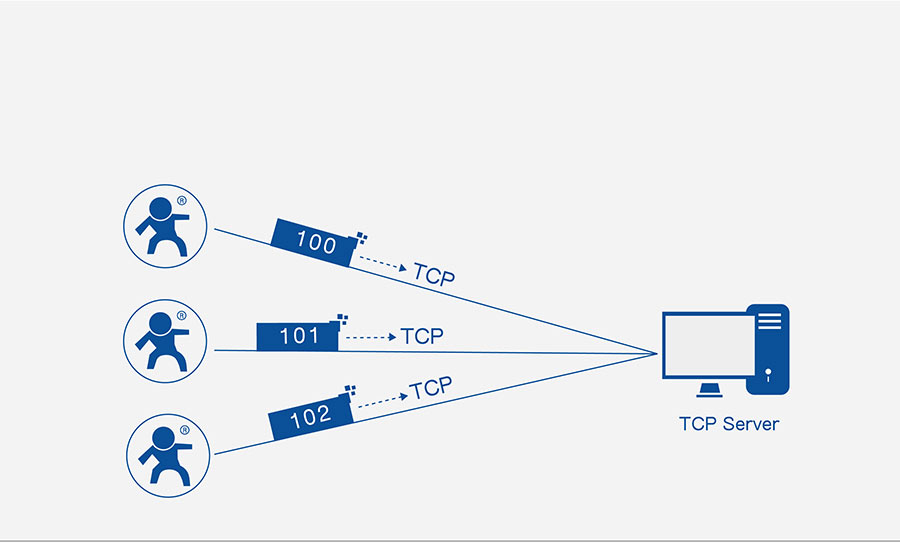 ethernet to rs232 converter USR-TCP232-302: Identity packet function