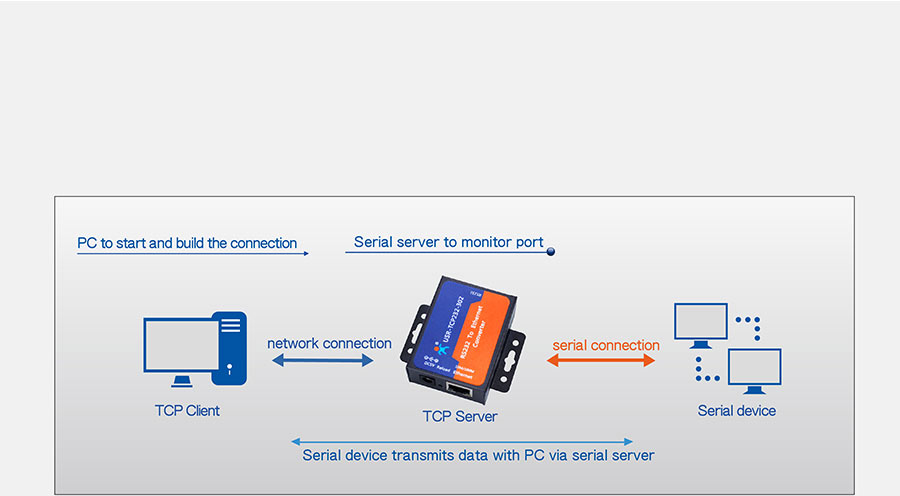 Work mode: TCP Server mode of rs232 to ethernet converter USR-TCP232-302