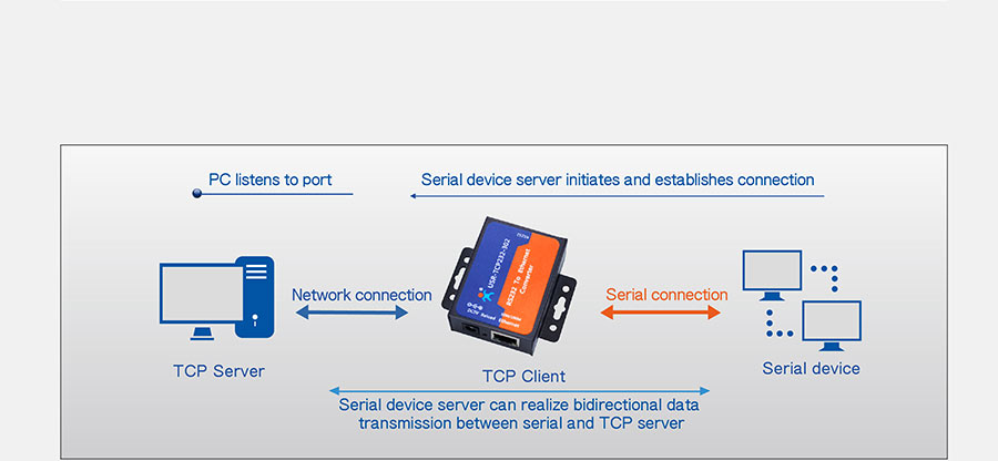 Work mode: TCP Client mode of of rs232 to ethernet converter USR-TCP232-302