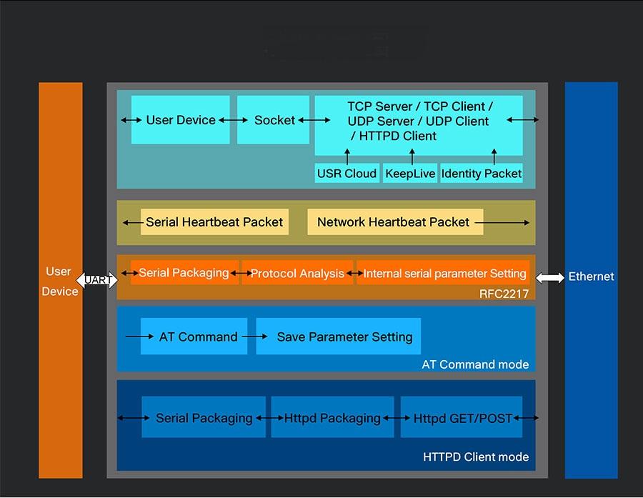 rs232 to ethernet converter USR-TCP232-302