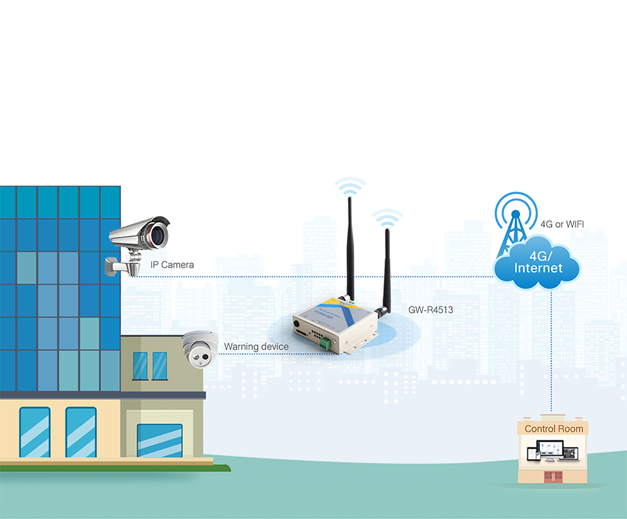 application of industrial wifi lte 4g router and rs485 to 4g modem: Video monitoring